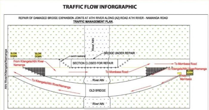 A map of a directive on traffic flow along Mombasa Road as issued by KeNHA on Wednesday, February 26, 2020
