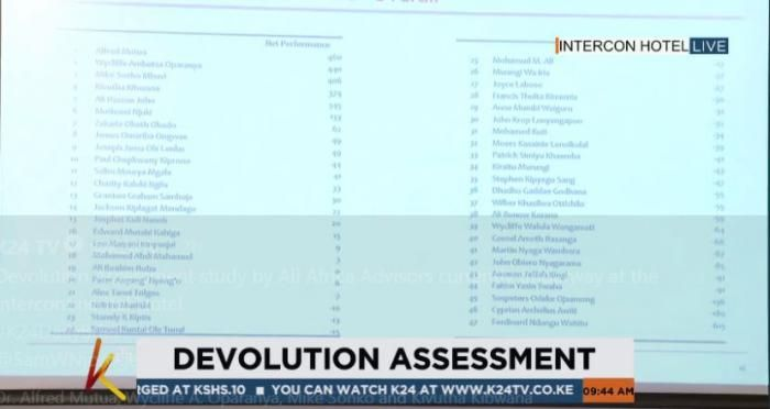 Results ranking governors performance. Alfred Mutua emerged the best.