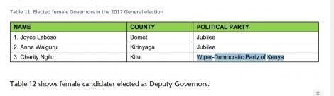 An image of IEBC Error