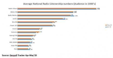 Radio Rankings by GEO Poll for the month of May 2020.