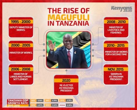The rise of the late President Magufulis' political career in Tanzania
