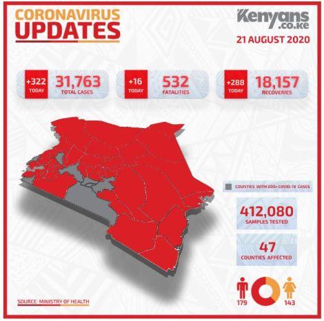 Covid-19 statistics in Kenya on August 21, 2020.