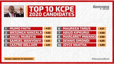 Top 10 candidates in 2020 KCPE exams
