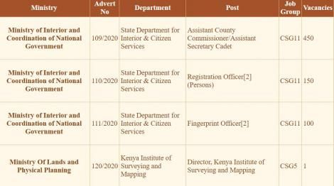 Vacancies available on the Public Service Commission as of June 9, 2020.