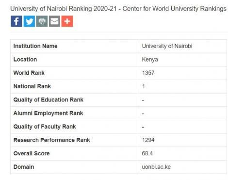 Indian institutes in worlds top 200 universities but their rating dips