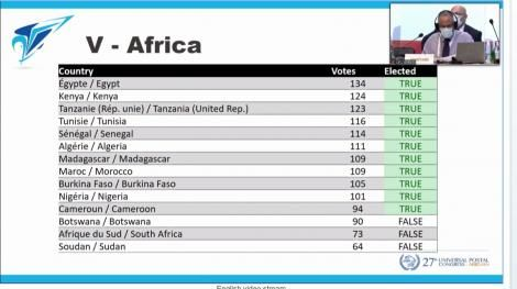Kenya number two in the elections that took place at the recently concluded 27th UPU Congress of the UPU